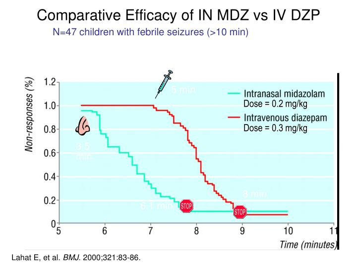 Comparative Efficacy of IN MDZ vs IV DZP