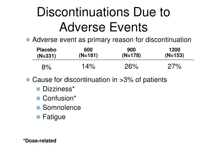 Discontinuations Due to Adverse Events