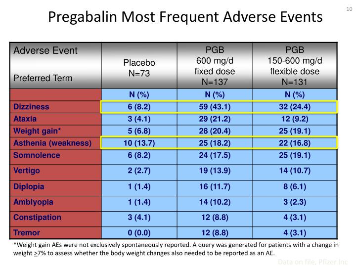 Pregabalin Most Frequent Adverse Events