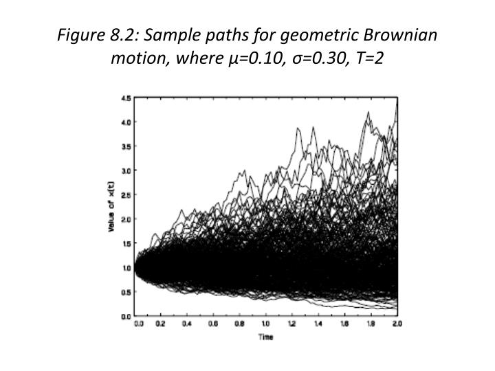 Figure 8.2: Sample paths for geometric Brownian motion, where