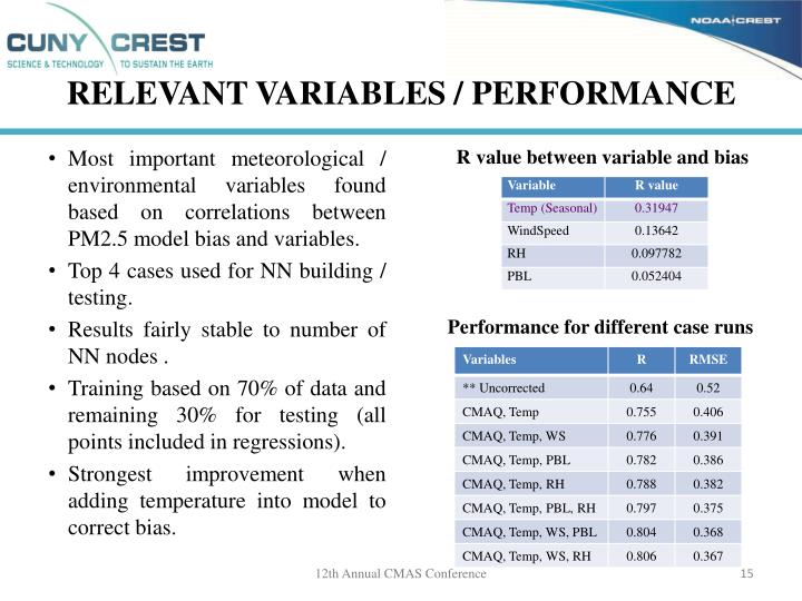 Relevant Variables / performance