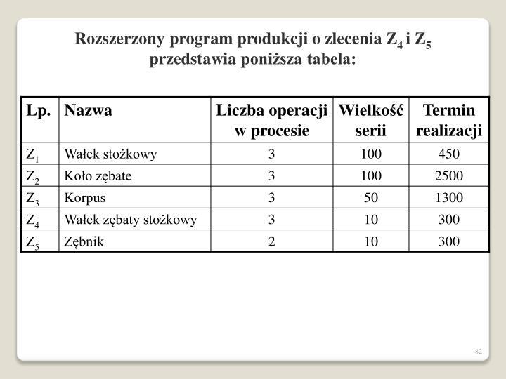 Rozszerzony program produkcji o zleceni