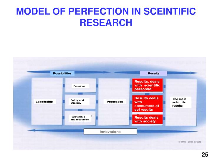 Model of perfection in sceintific research
