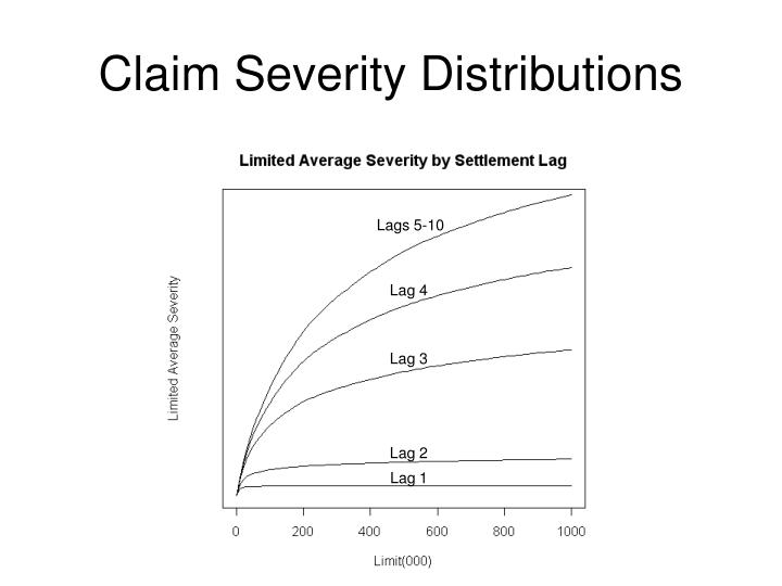 Claim Severity Distributions