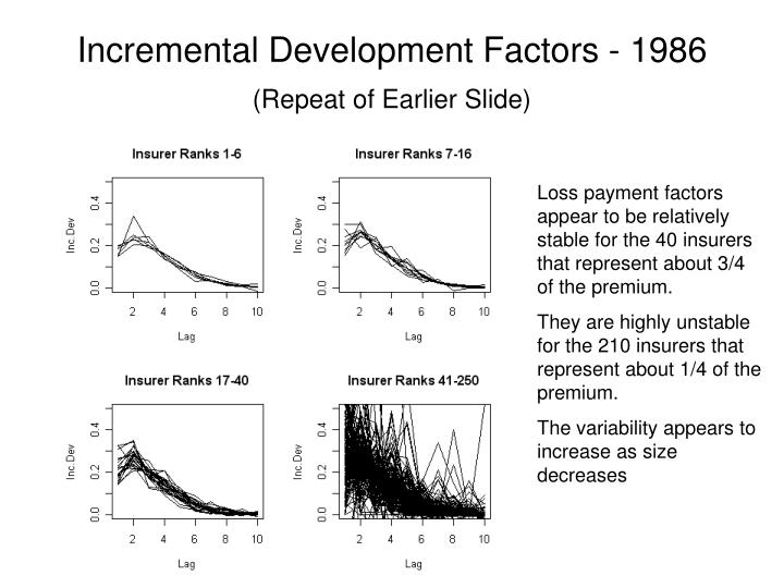 Incremental Development Factors - 1986