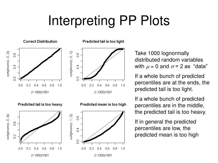 Interpreting PP Plots