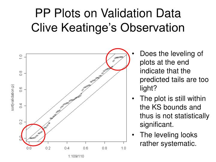 PP Plots on Validation Data