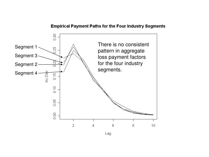 There is no consistent pattern in aggregate loss payment factors for the four industry segments.