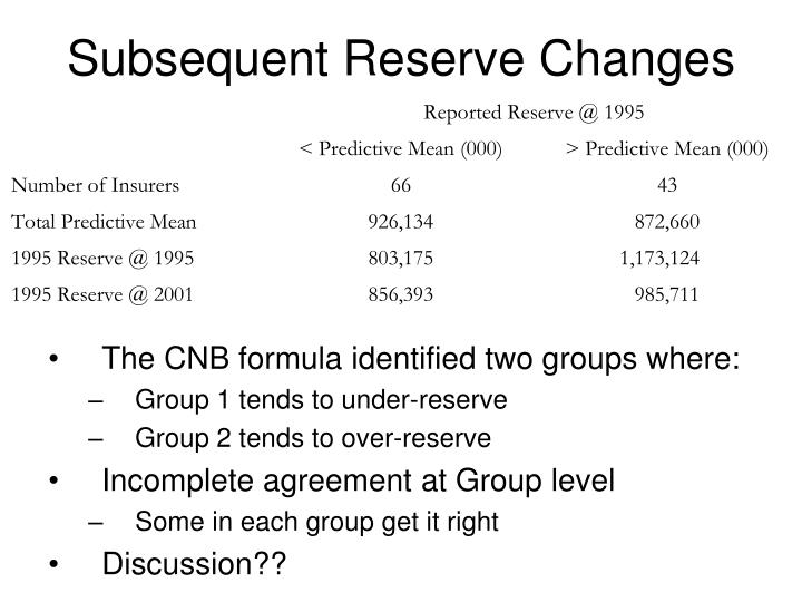 Subsequent Reserve Changes