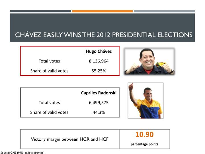 CHÁVEZ easily WINS THE 2012 PRESIDENTIAL ELECTIONS