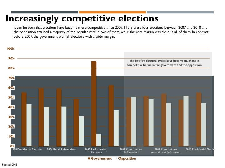 Increasingly competitive elections