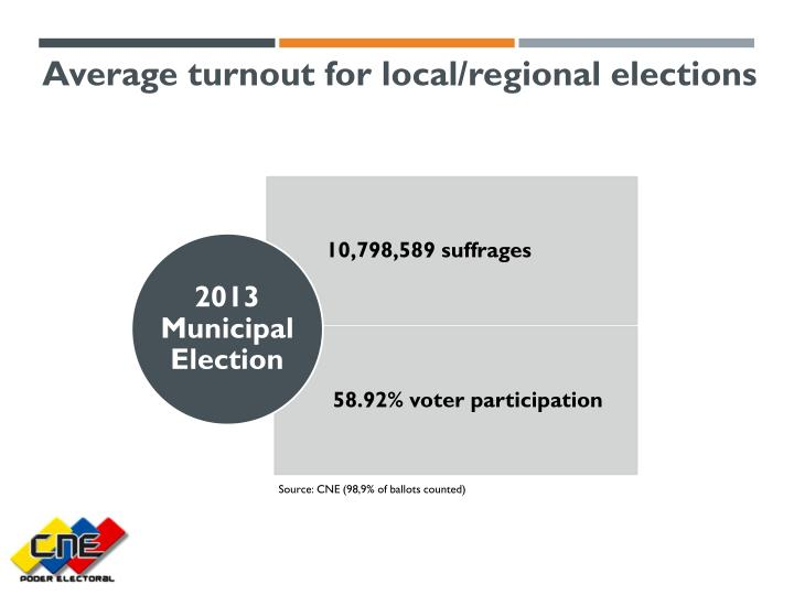 Average turnout for local/regional elections