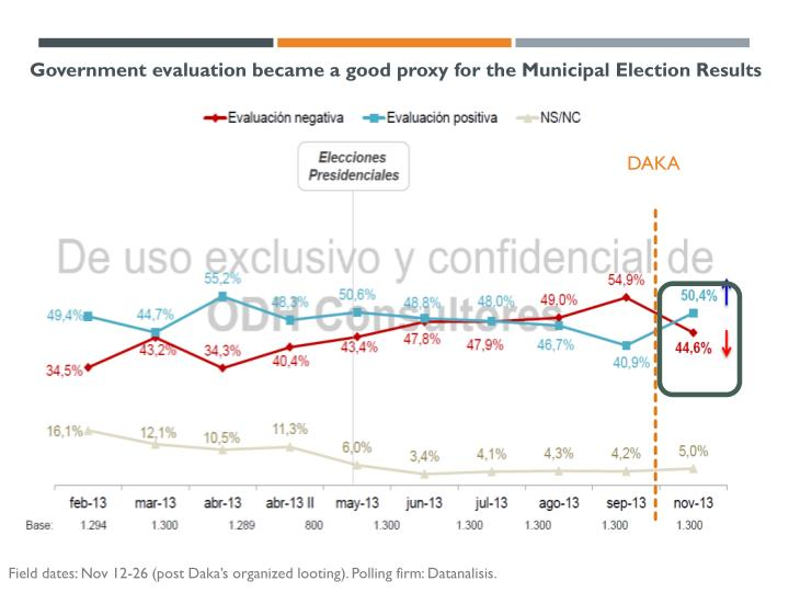 Government evaluation became a good proxy for the Municipal Election Results