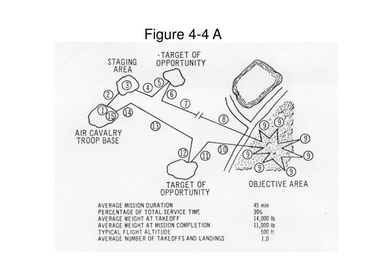 Figure 4-4 A