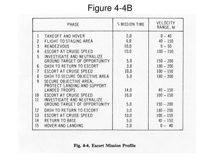 Figure 4-4B