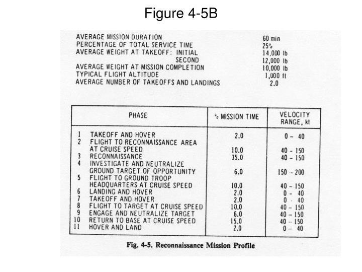 Figure 4-5B