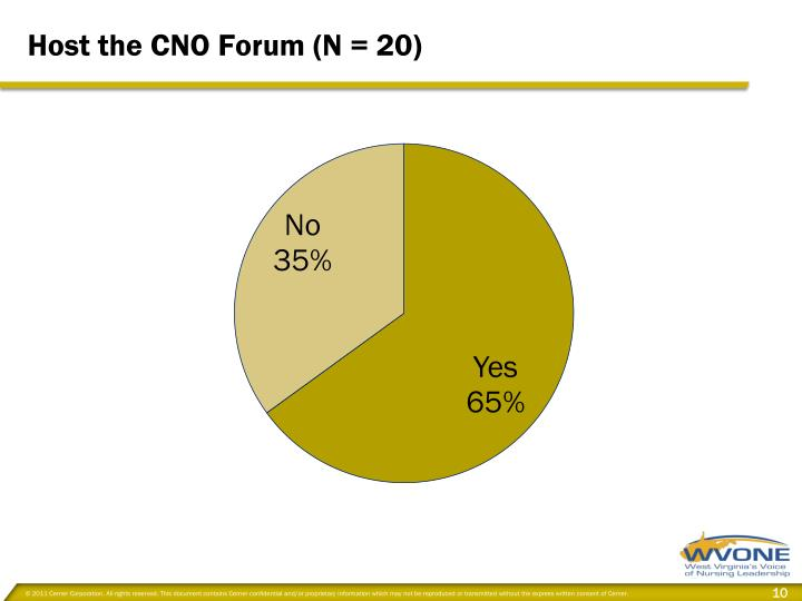 Host the CNO Forum (N = 20)