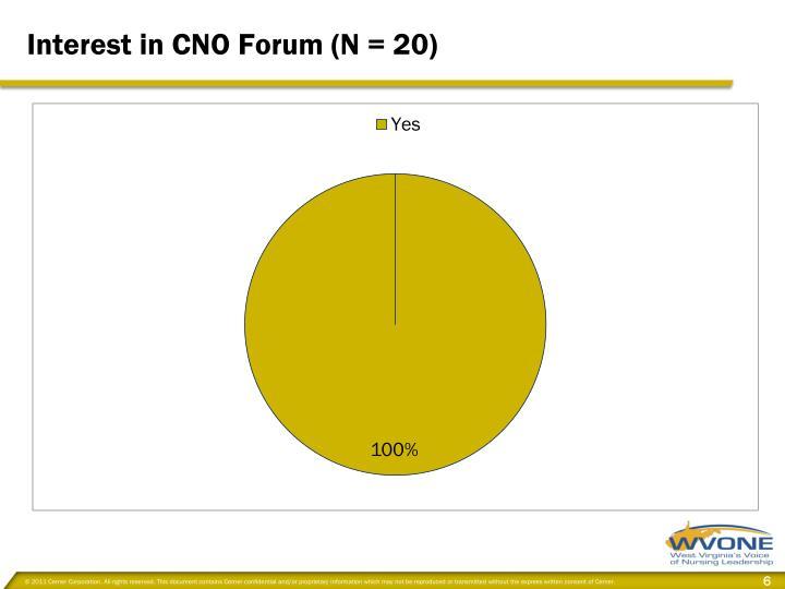 Interest in CNO Forum (N = 20)