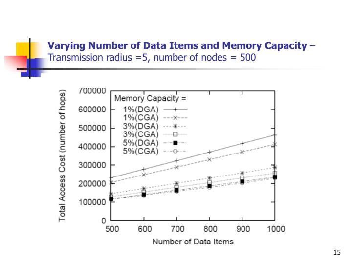 Varying Number of Data Items and Memory Capacity