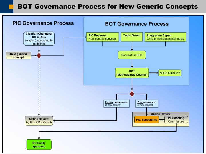 BOT Governance Process for New Generic Concepts