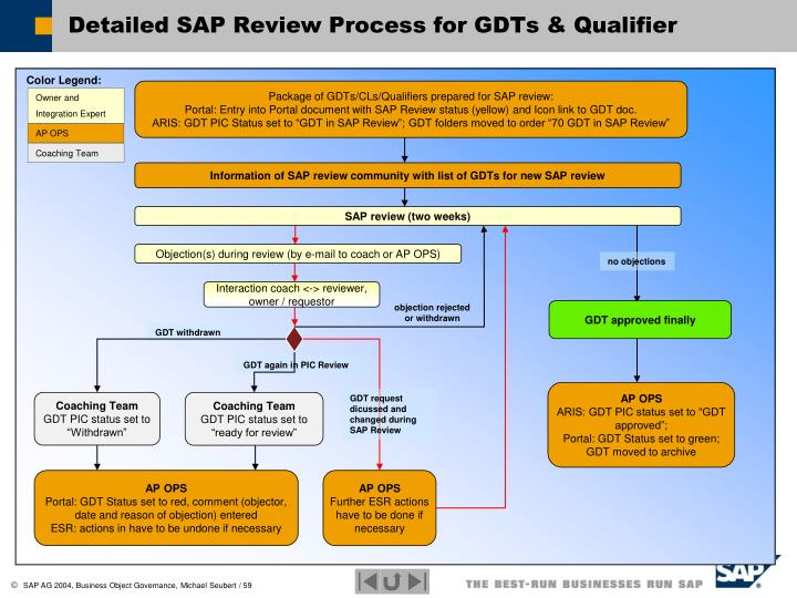 Detailed SAP Review Process for GDTs & Qualifier