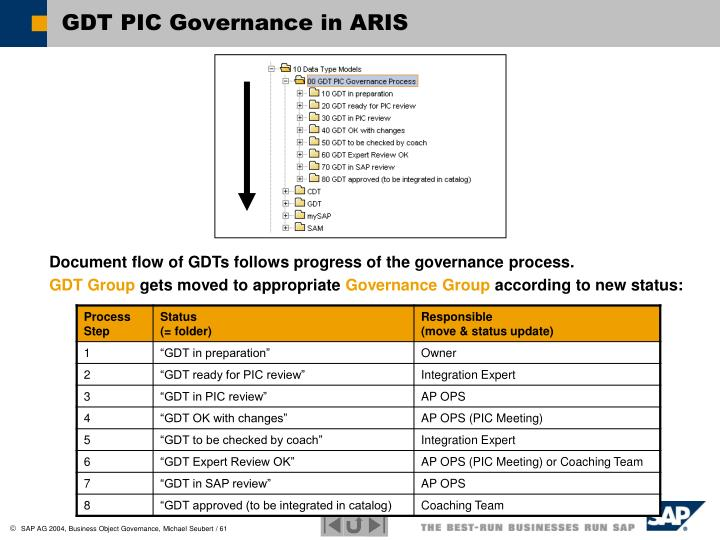 GDT PIC Governance in ARIS