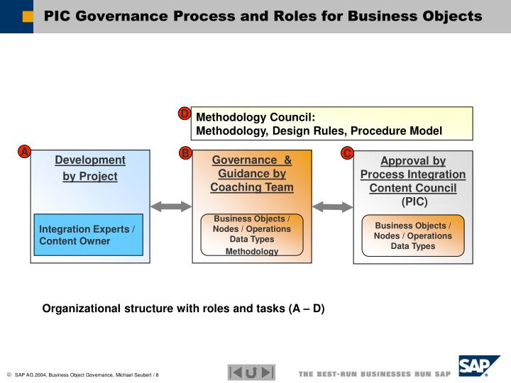 Governance  & Guidance by Coaching Team