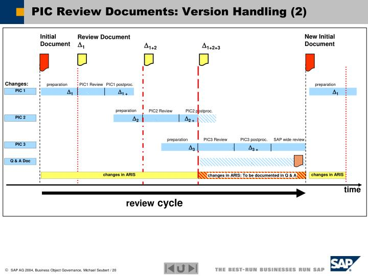 PIC Review Documents: Version Handling (2)