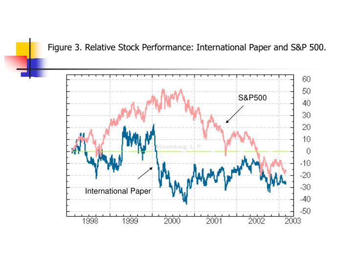 Figure 3. Relative Stock Performance: International Paper and S&P 500.