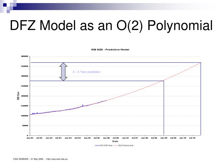 DFZ Model as an O(2) Polynomial
