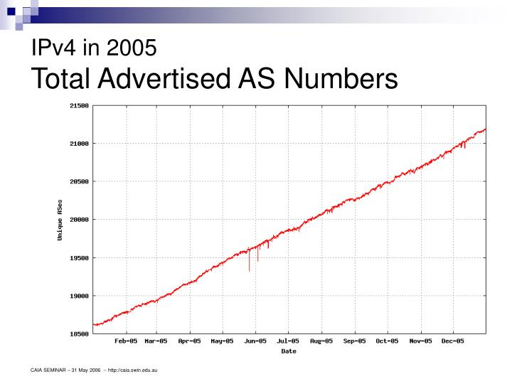 IPv4 in 2005