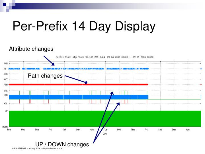 Per-Prefix 14 Day Display
