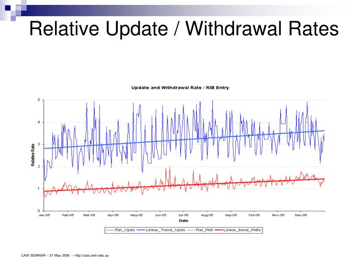 Relative Update / Withdrawal Rates