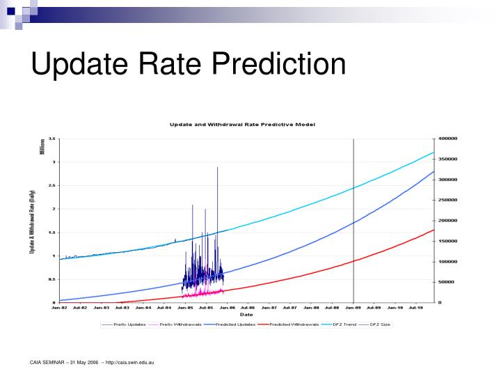 Update Rate Prediction