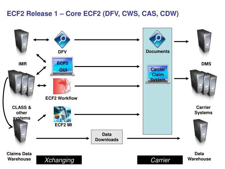ECF2 Release 1 – Core ECF2 (DFV, CWS, CAS, CDW)