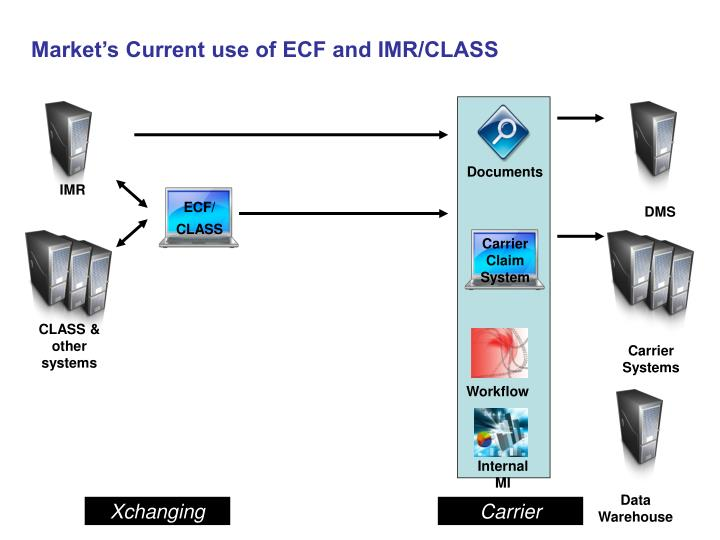 Market's Current use of ECF and IMR/CLASS