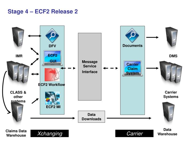 Stage 4 – ECF2 Release 2