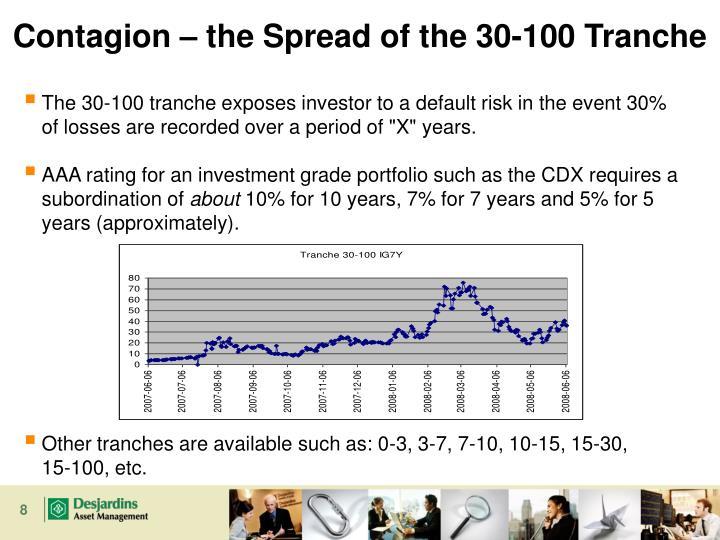 Contagion – the Spread of the 30-100 Tranche