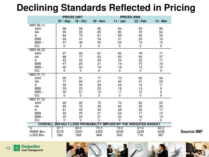 Declining Standards Reflected in Pricing