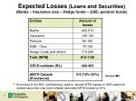 expected losses loans and securities banks insurance cies hedge funds gse pension funds