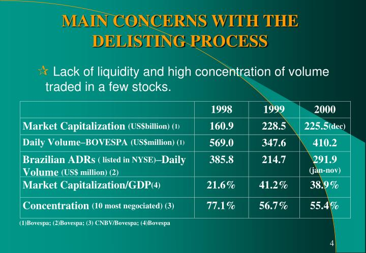Lack of liquidity and high concentration of volume traded in a few stocks.