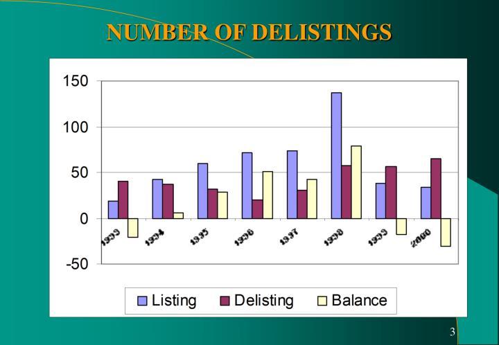NUMBER OF DELISTINGS