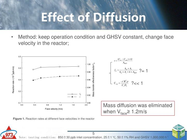 Effect of Diffusion