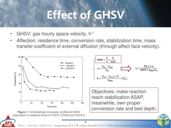 Effect of GHSV