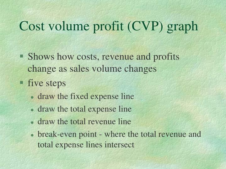 Cost volume profit (CVP) graph