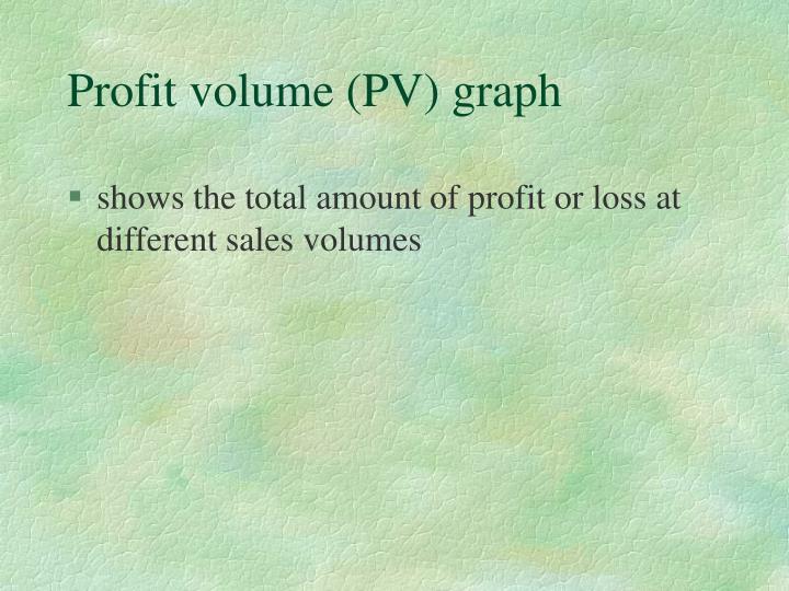 Profit volume (PV) graph