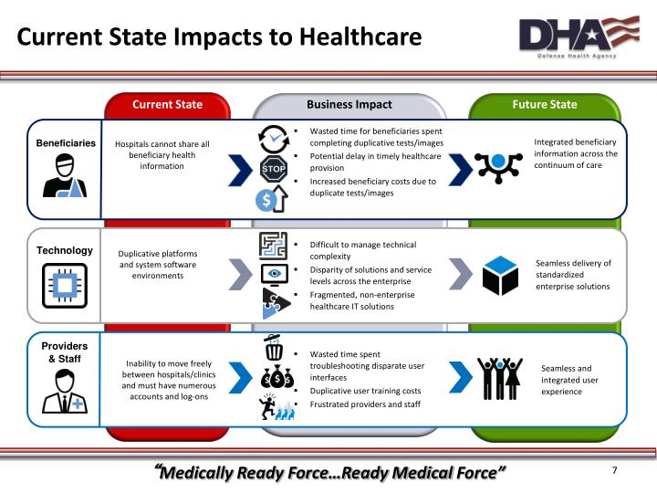 Current State Impacts to Healthcare