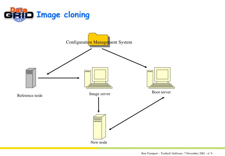 Image cloning