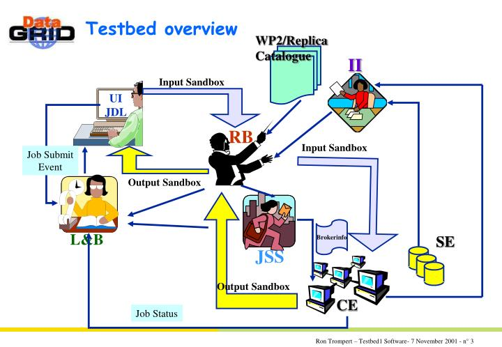 Testbed overview