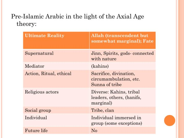 Pre-Islamic Arabic in the light of the Axial Age theory: